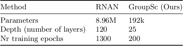 Figure 2 for Revisiting Non Local Sparse Models for Image Restoration