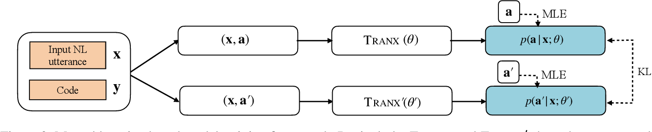 Figure 3 for Improving Tree-Structured Decoder Training for Code Generation via Mutual Learning