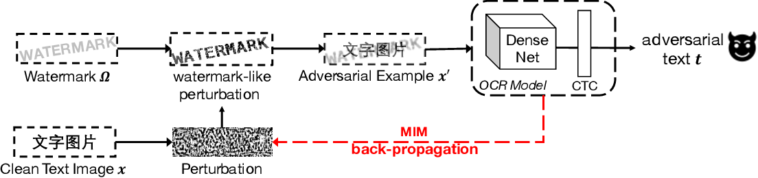 Figure 1 for Attacking Optical Character Recognition (OCR) Systems with Adversarial Watermarks