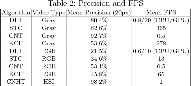 Figure 4 for Object Tracking in Hyperspectral Videos with Convolutional Features and Kernelized Correlation Filter