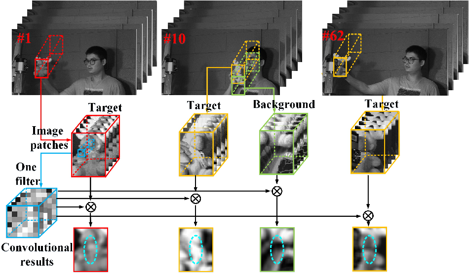Figure 1 for Object Tracking in Hyperspectral Videos with Convolutional Features and Kernelized Correlation Filter