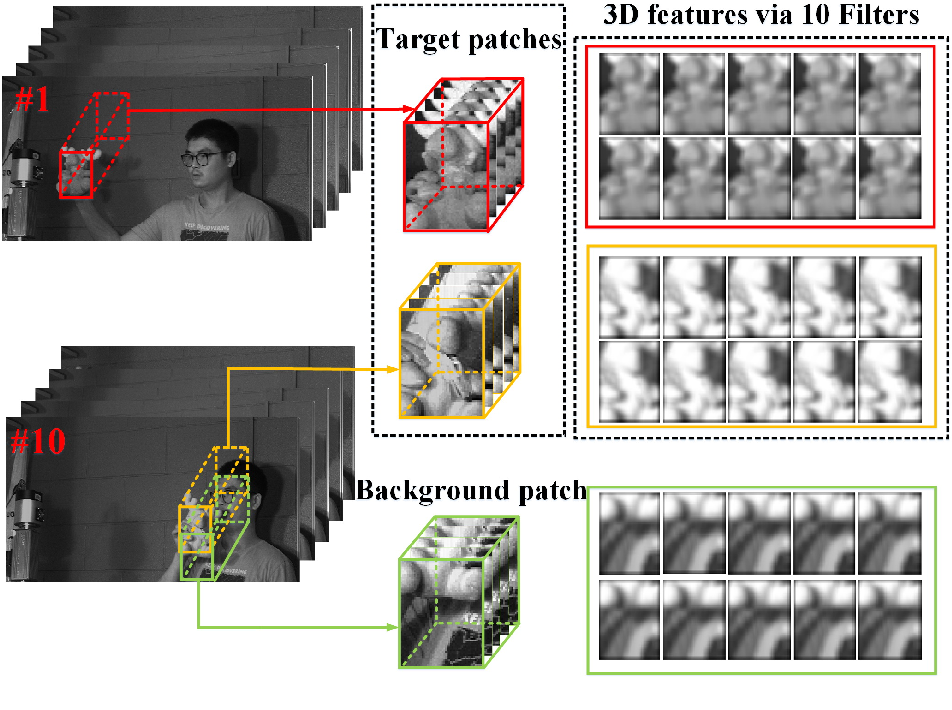 Figure 3 for Object Tracking in Hyperspectral Videos with Convolutional Features and Kernelized Correlation Filter