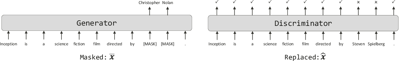 Figure 3 for KgPLM: Knowledge-guided Language Model Pre-training via Generative and Discriminative Learning