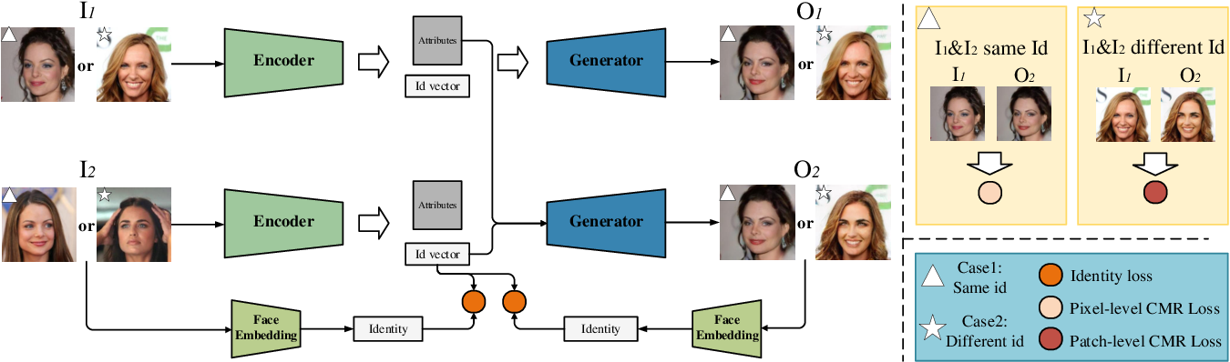 Figure 3 for Face Anonymization by Manipulating Decoupled Identity Representation