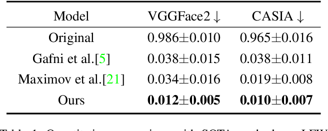 Figure 2 for Face Anonymization by Manipulating Decoupled Identity Representation