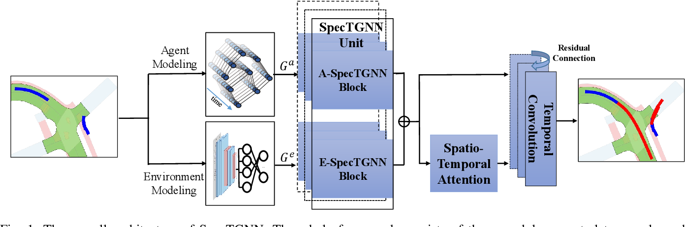 Figure 1 for Spectral Temporal Graph Neural Network for Trajectory Prediction