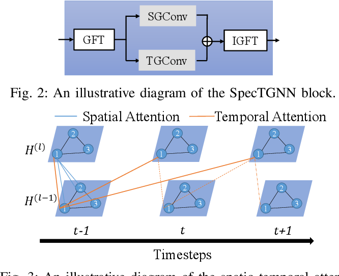 Figure 2 for Spectral Temporal Graph Neural Network for Trajectory Prediction