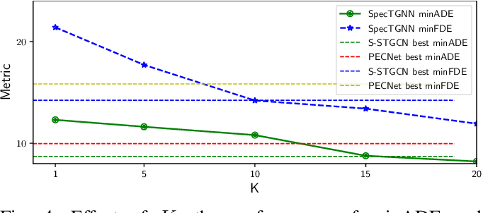 Figure 3 for Spectral Temporal Graph Neural Network for Trajectory Prediction