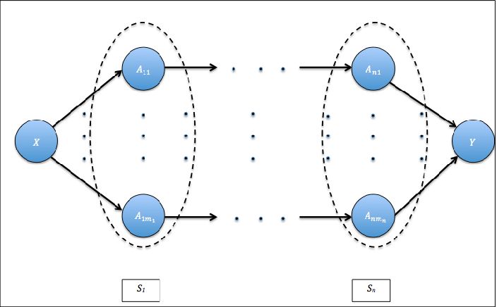 Figure 1 for Quantifying contribution and propagation of error from computational steps, algorithms and hyperparameter choices in image classification pipelines