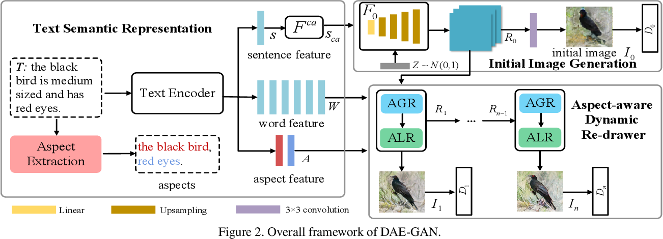 Figure 3 for DAE-GAN: Dynamic Aspect-aware GAN for Text-to-Image Synthesis