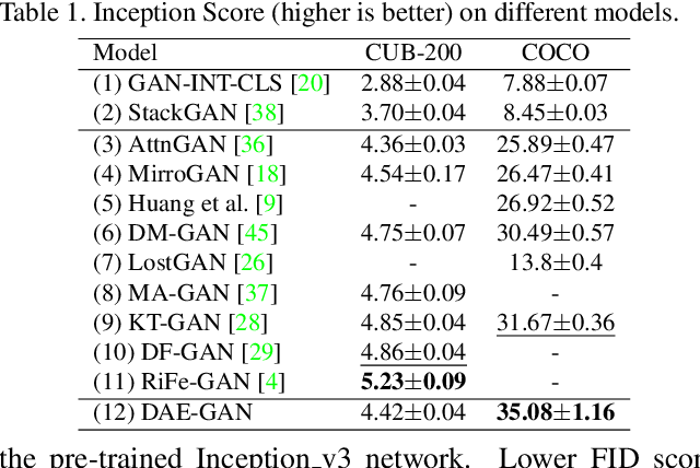 Figure 2 for DAE-GAN: Dynamic Aspect-aware GAN for Text-to-Image Synthesis
