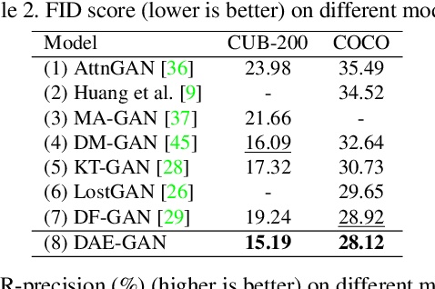 Figure 4 for DAE-GAN: Dynamic Aspect-aware GAN for Text-to-Image Synthesis