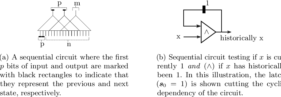 Figure 3 for A Model Counter's Guide to Probabilistic Systems