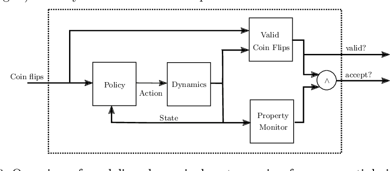 Figure 4 for A Model Counter's Guide to Probabilistic Systems
