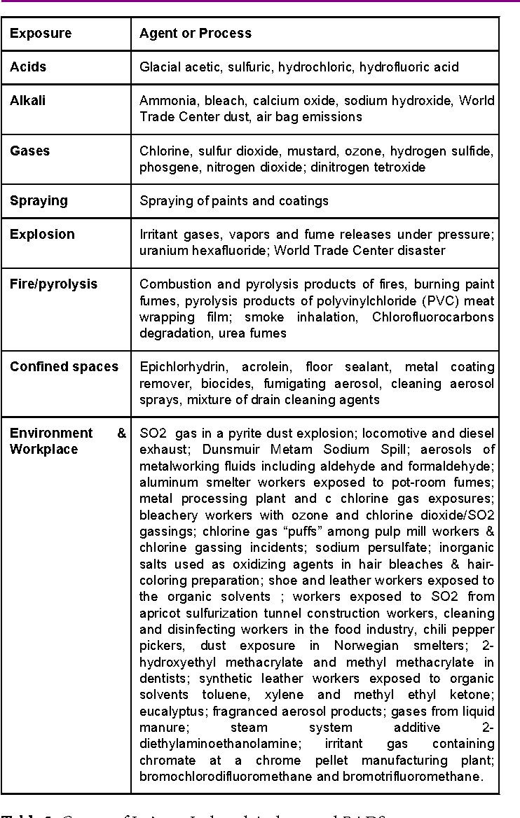 Table 3 from Irritant-Induced Asthma and Reactive Airways