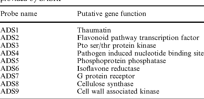 Table 1 Description of candidate genes used as RFLP probes provided by SASRI