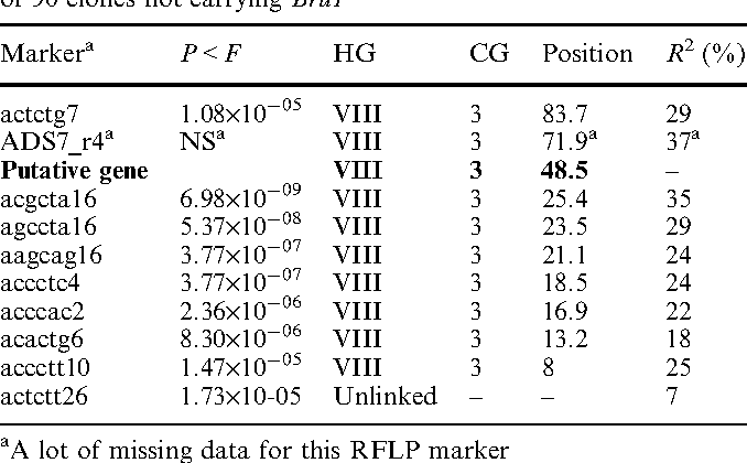 Table 4 Significant associations between markers and rust resistance according to a Fisher exact test at P<3·10 5, proportion of phenotypic variance (R2) explained by these markers in the subset of 90 clones not carrying Bru1