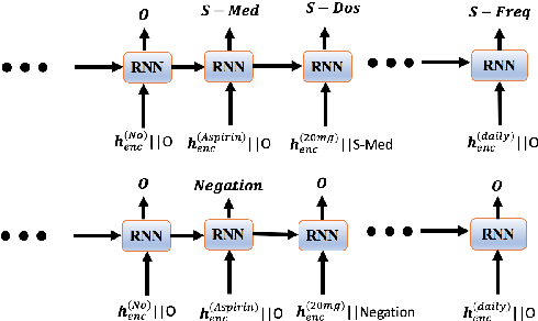 Figure 3 for End-to-end Joint Entity Extraction and Negation Detection for Clinical Text