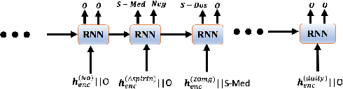 Figure 4 for End-to-end Joint Entity Extraction and Negation Detection for Clinical Text