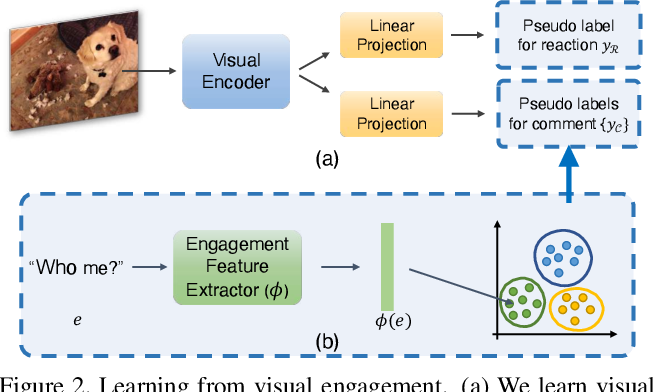 Figure 3 for Exploring Visual Engagement Signals for Representation Learning