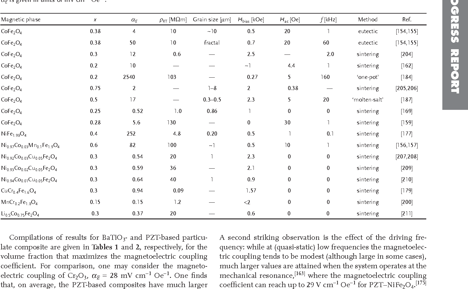 Table 1 from Magnetoelectric coupling effects in multiferroic