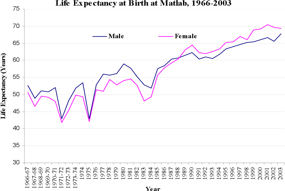 PDF] Decreases in male and female mortality and missing