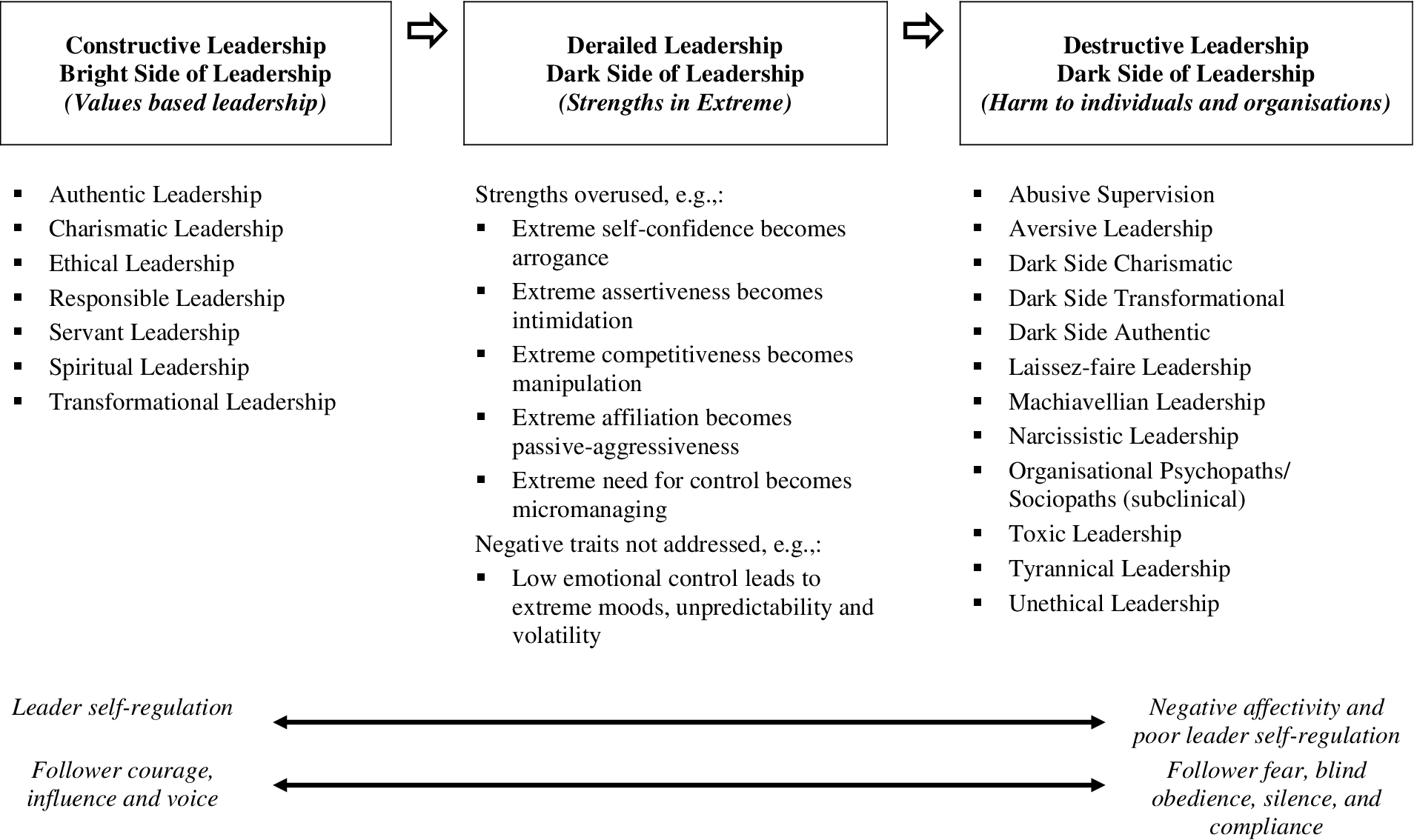 PDF] The Dark Side of Leadership and Its Impact on Followers