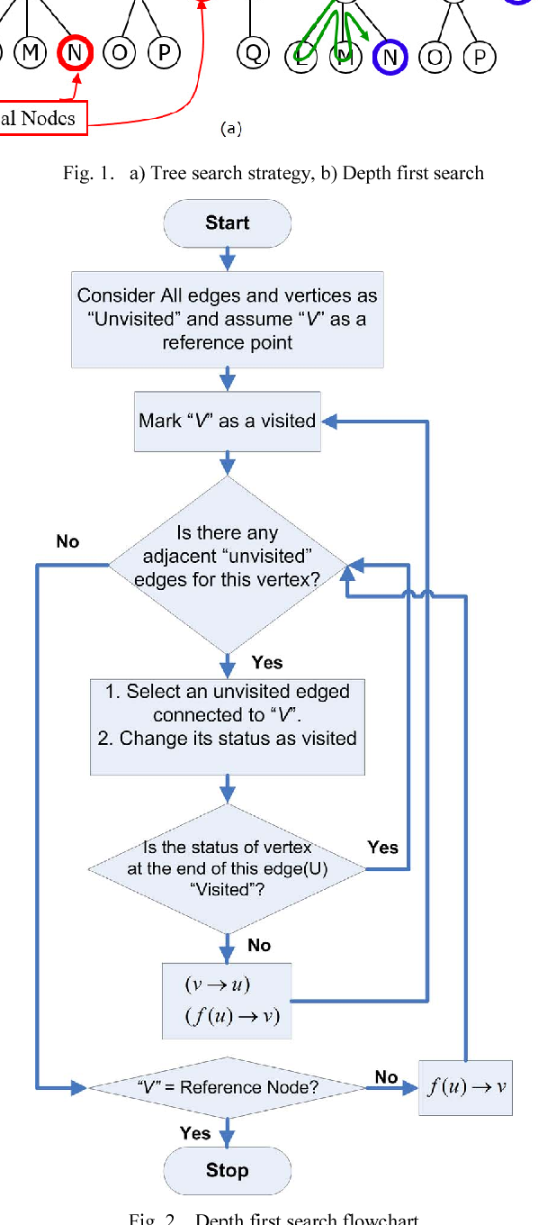 visiting unvisited references