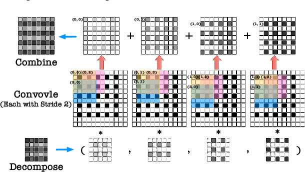 Figure 4 for HUGE2: a Highly Untangled Generative-model Engine for Edge-computing