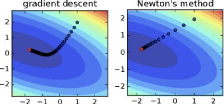 Figure 1 for WoodFisher: Efficient second-order approximations for model compression