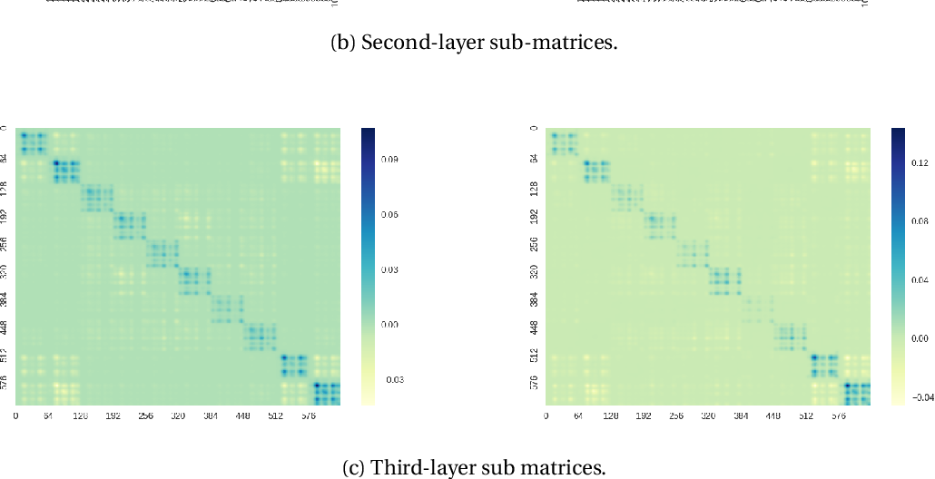 Figure 3 for WoodFisher: Efficient second-order approximations for model compression