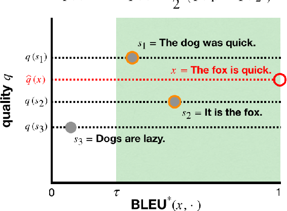 Figure 1 for BLEU Neighbors: A Reference-less Approach to Automatic Evaluation