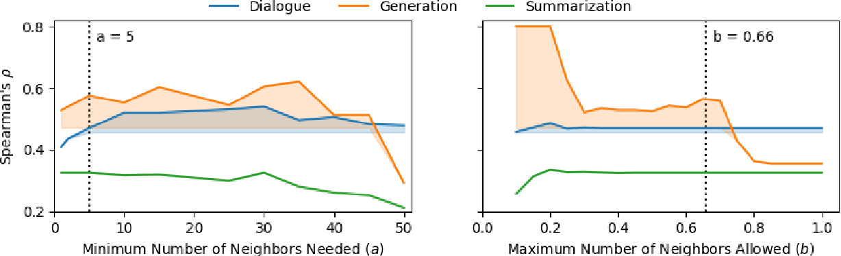 Figure 3 for BLEU Neighbors: A Reference-less Approach to Automatic Evaluation