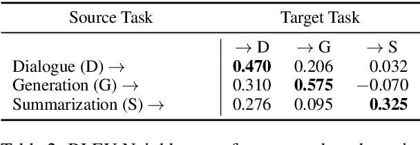 Figure 4 for BLEU Neighbors: A Reference-less Approach to Automatic Evaluation
