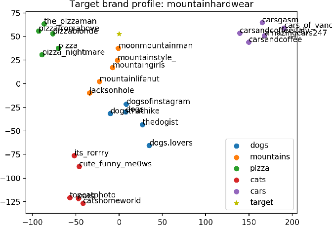 Figure 2 for Machine Learning Techniques for Brand-Influencer Matchmaking on the Instagram Social Network