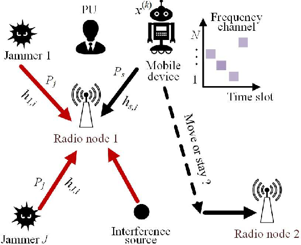 Figure 1 for Two-dimensional Anti-jamming Mobile Communication Based on Reinforcement Learning