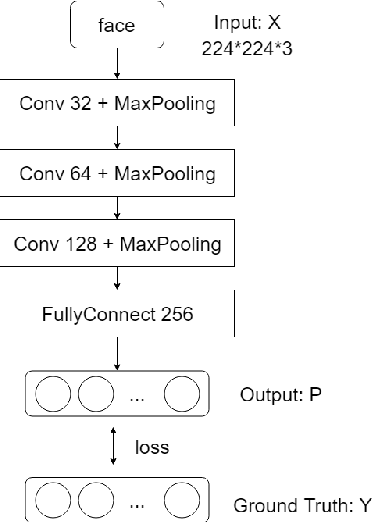 Figure 2 for Convolutional herbal prescription building method from multi-scale facial features