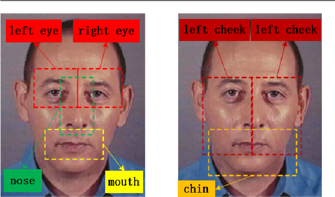 Figure 4 for Convolutional herbal prescription building method from multi-scale facial features