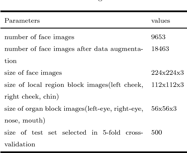 Figure 3 for Convolutional herbal prescription building method from multi-scale facial features