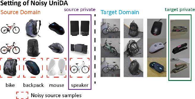 Figure 1 for Divergence Optimization for Noisy Universal Domain Adaptation