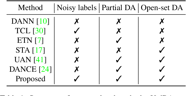 Figure 2 for Divergence Optimization for Noisy Universal Domain Adaptation