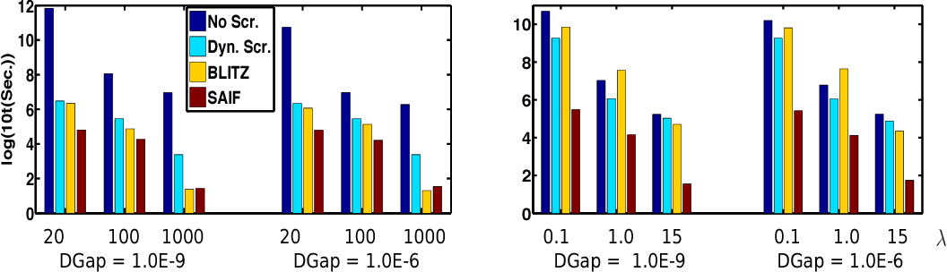 Figure 3 for Safe Active Feature Selection for Sparse Learning