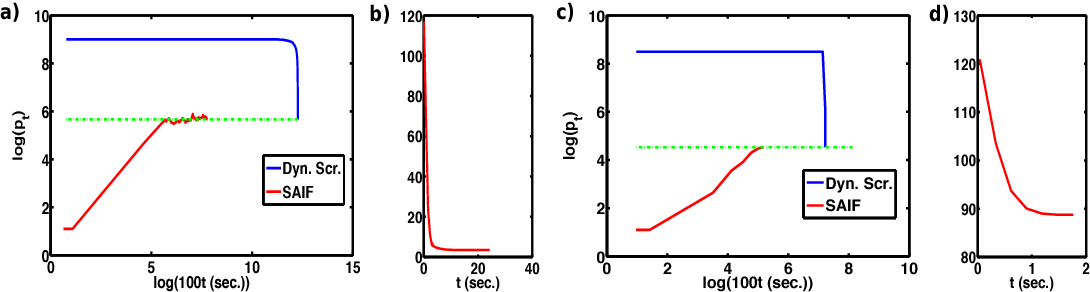 Figure 4 for Safe Active Feature Selection for Sparse Learning