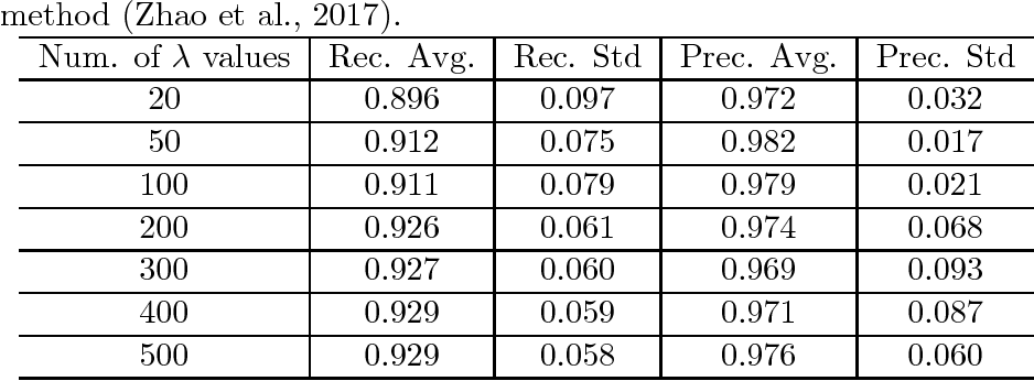 Figure 2 for Safe Active Feature Selection for Sparse Learning