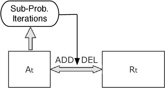 Figure 1 for Safe Active Feature Selection for Sparse Learning