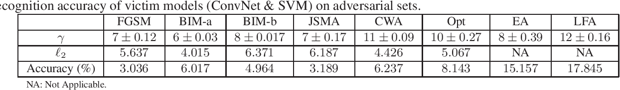 Figure 1 for Detection of Adversarial Attacks and Characterization of Adversarial Subspace