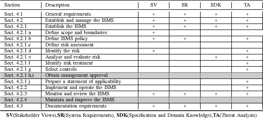 Table III from Using Security Requirements Engineering Approaches to