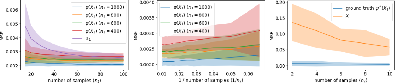 Figure 1 for Predicting What You Already Know Helps: Provable Self-Supervised Learning