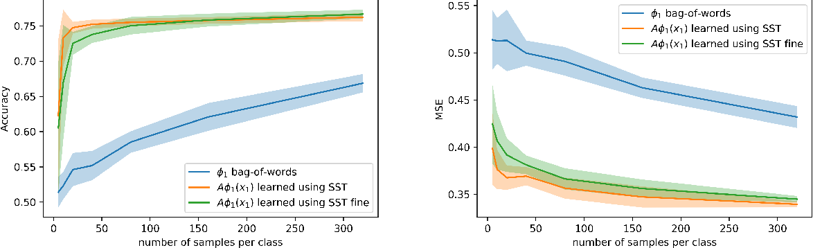 Figure 2 for Predicting What You Already Know Helps: Provable Self-Supervised Learning