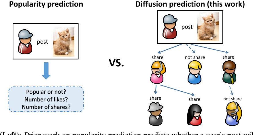 Figure 1 for Who Will Share My Image? Predicting the Content Diffusion Path in Online Social Networks